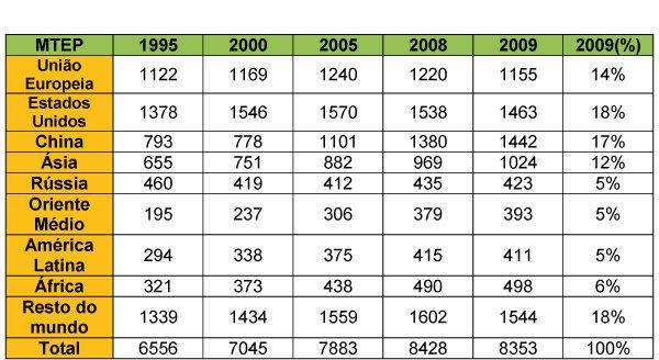 1.6.PT.consumo-mundial-final-energia-por-region
