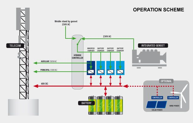operation-scheme