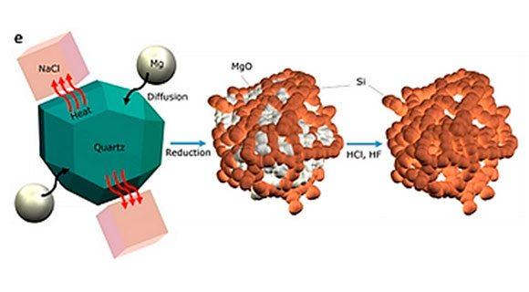 Esquema em que se mostra como a areia se transforma em nano silício puro