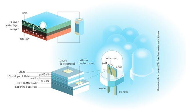 A luz dos LEDs é gerada a utilizar um díodo com semicondutores que transformam a eletricidade em fotões