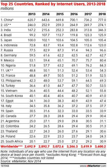25 países do mundo com mais usuários de Internet