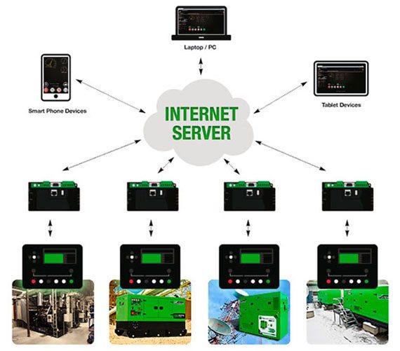 ligação entre o hardware e o server ou nuvem