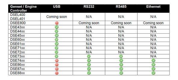 painéis de controlo DSE (DSE 60xx, DSE 73xx y DSE 86xx)