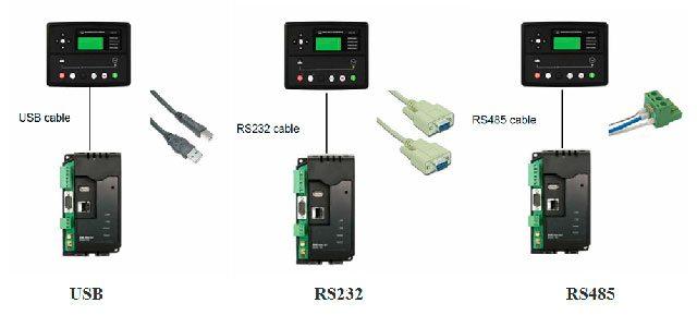 ligação com o hardware a utilizar um cabo USB ou cabos RS232 e RS485