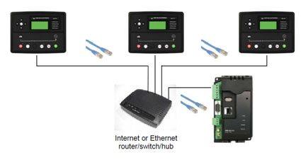 Ligação através de um router
