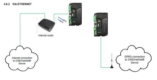 A ligação entre o hardware (DSE890) e a nuvem pode ser feita via Ethernet ou GPRS