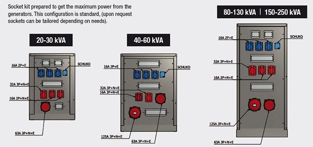 Socket Kit preparado para obter a máxima potência dos geradores