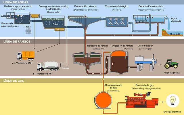 INFOGRÁFICO ou fluxo típico de uma estação de tratamento de águas residuais