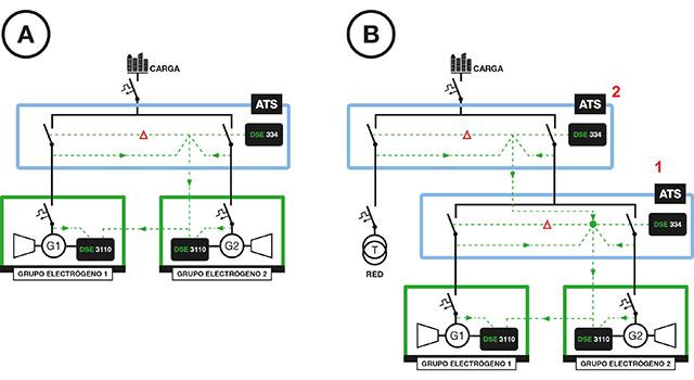 Esquemas unifilares e de ligações de uma aplicação dual-mutual stand-by: na ausência de Rede Elétrica (A) e na presença de Rede Elétrica (B)